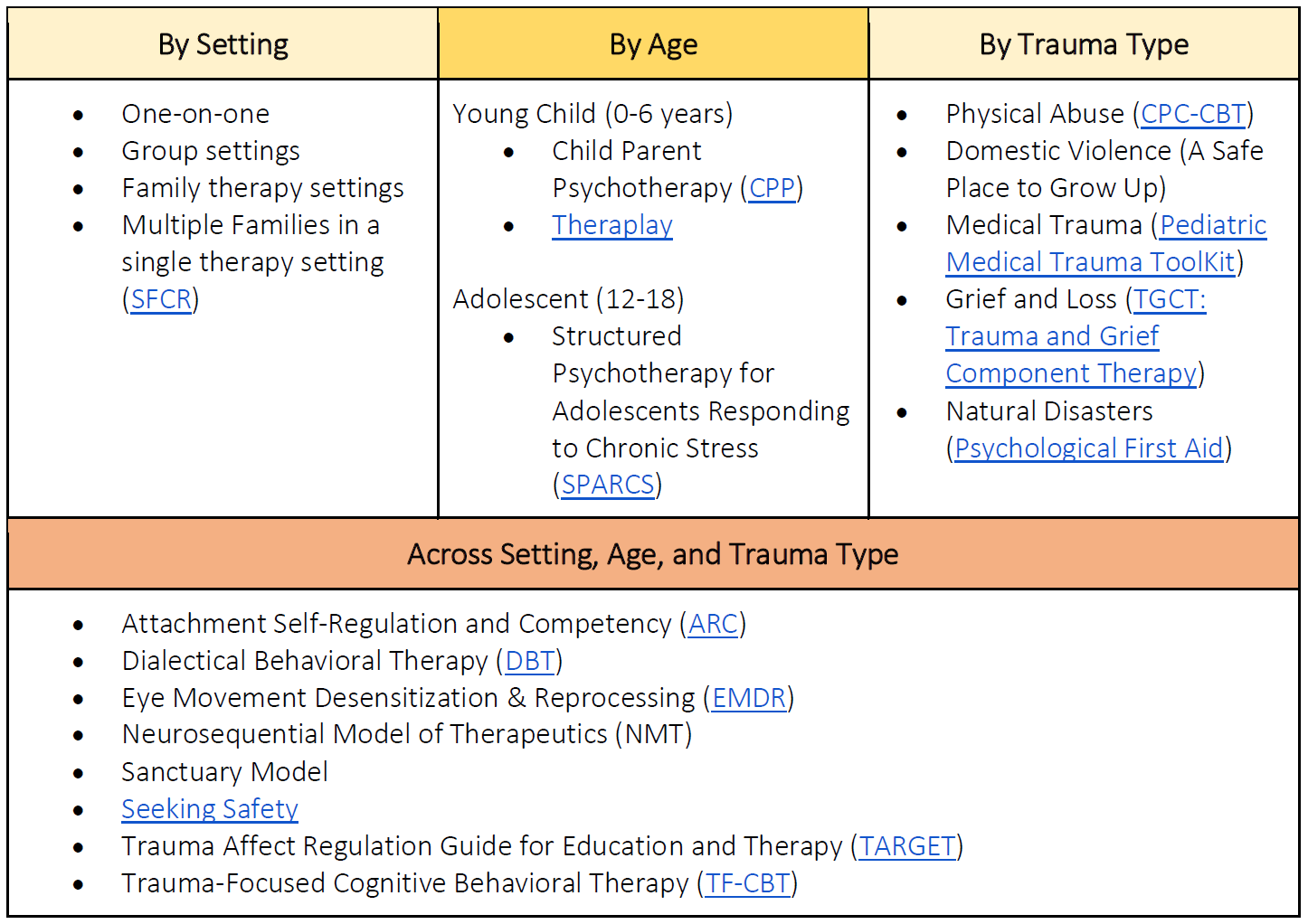different types of therapy Information on the different types of talking treatments, including cbt, counselling, mindfulness and dialectical behaviour therapy (dbt.